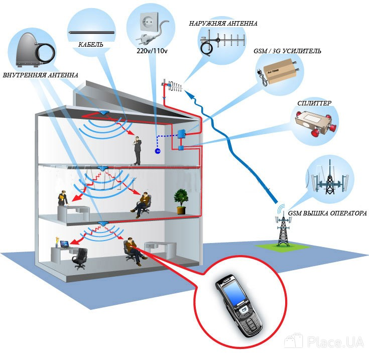 Как усилить сигнал сотовой связи в гараже